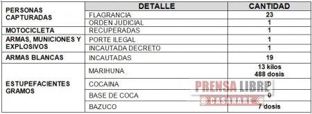 DURANTE EL PUENTE FESTIVO LA POLICÍA CAPTURÓ 23 PERSONAS EN CASANARE