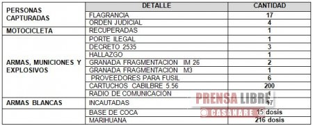 BALANCE POLICIAL DURANTE EL FIN DE SEMANA
