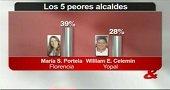 YOPAL SIGUE TENIENDO AL PEOR ALCALDE DEL PAÍS, SEGÚN ESCUESTA DEL NOTICIERO CM&