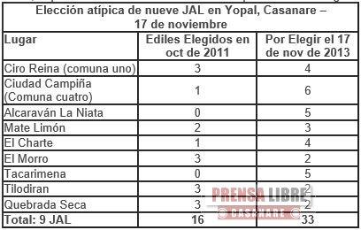 REGISTRADURÍA PUBLICÓ EL CALENDARIO ELECTORAL PARA LA ELECCIÓN ATÍPICA DE 33 MIEMBROS DE JAL DE YOPAL