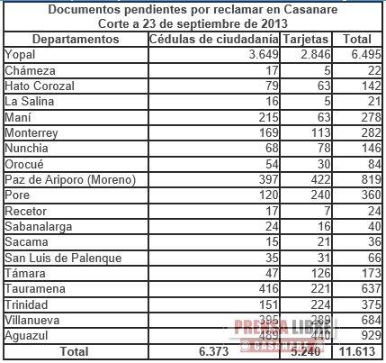 11.613 DOCUMENTOS DE IDENTIDAD REPOSAN EN LAS REGISTRADURÍAS DE CASANARE, NO HAN SIDO RECLAMADOS POR SUS TITULARES