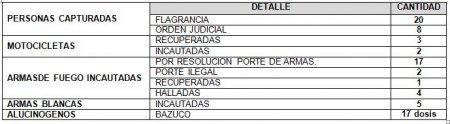 28 PERSONAS CAPTURÓ LA POLICÍA ESTE FIN DE SEMANA EN CASANARE