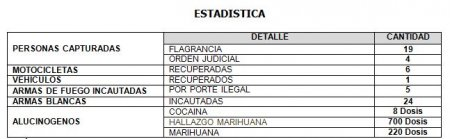 23 PERSONAS CAPTURÓ LA POLICÍA DURANTE EL FIN DE SEMANA EN CASANARE