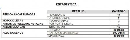 19 PERSONAS CAPTURÓ LA POLICÍA DURANTE EL FIN DE SEMANA EN CASANARE