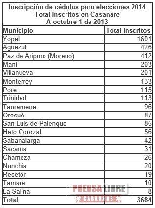 3.684 CASANAREÑOS HAN INSCRITO SU CÉDULA DE CIUDADANÍA PARA VOTAR EN LAS ELECCIONES DE 2014
