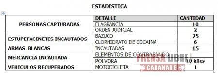 12 PERSONAS CAPTURÓ LA POLICÍA DURANTE EL FIN DE SEMANA EN CASANARE