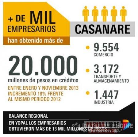 BANCOLDEX DESEMBOLSÓ MÁS DE 20 MIL MILLONES PARA EMPRESARIOS DE CASANARE DURANTE 2013