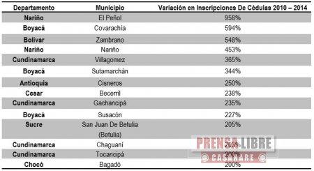 Misión de Observación Electoral reveló municipios donde posiblemente hay irregularidades en la inscripción de cédulas. Aparecen 4 de Casanare