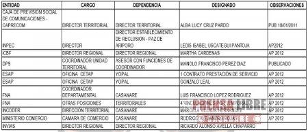 Representantes casanareños Abril y Pérez, también habrían disfrutado las delicias de la mermelada santista