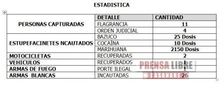 15 personas fueron capturadas el fin de semana en Casanare